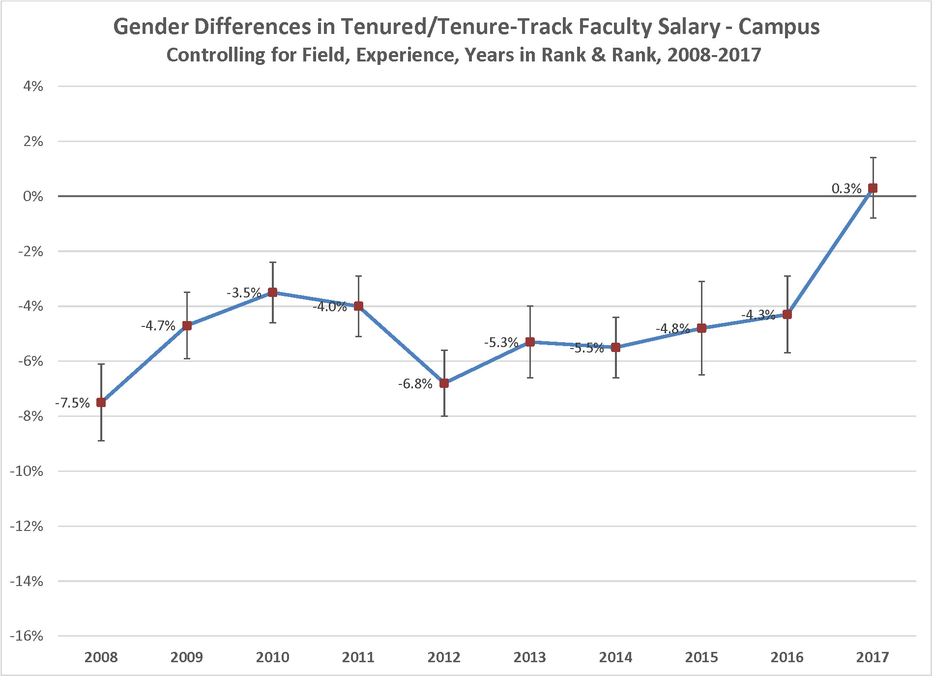 Line graph for campus wide gender difference in lecturer's salary