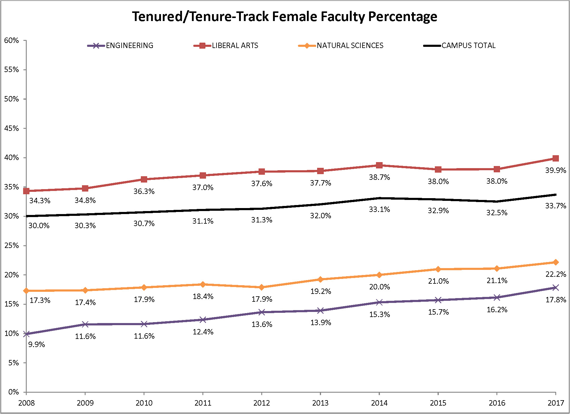 Line graph for tenured/tenure-track female faculty percentage